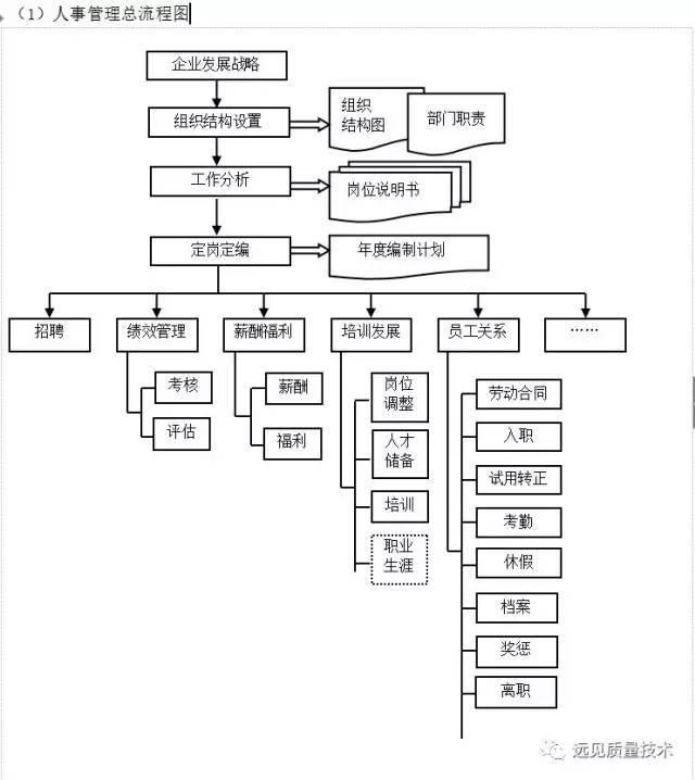 企业10大管理流程图,ERP从业者必备!