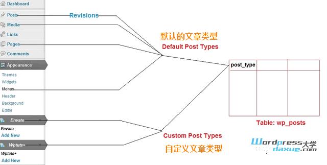 WordPress 自定义文章类型 介绍及实例解说(上)